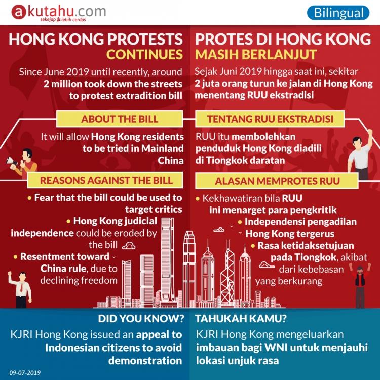 Hongkong Protests Continues