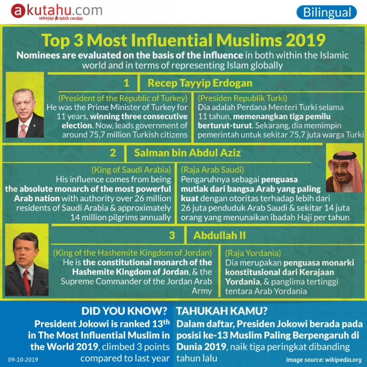 Top 3 Most Influential Muslims 2019