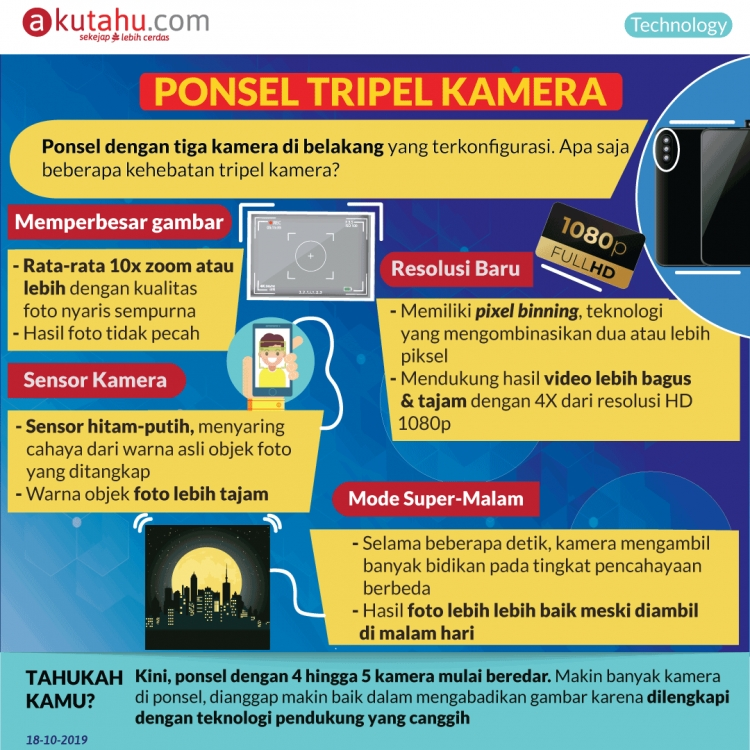 Ponsel Tripel Kamera