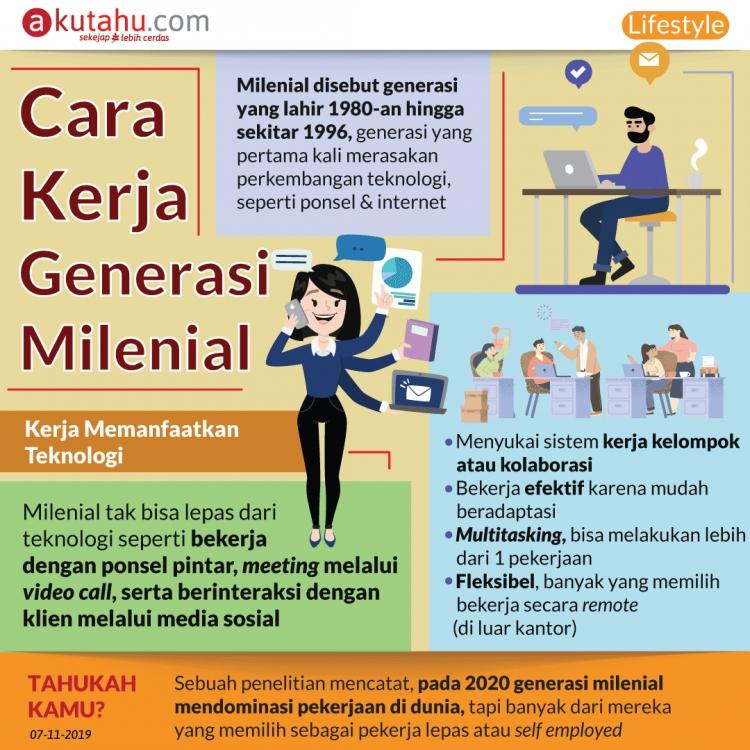 Cara Kerja Generasi Milenial