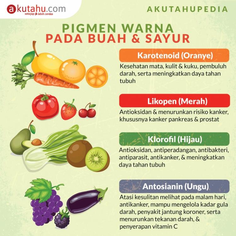 Warna-warni Buah & Sayur