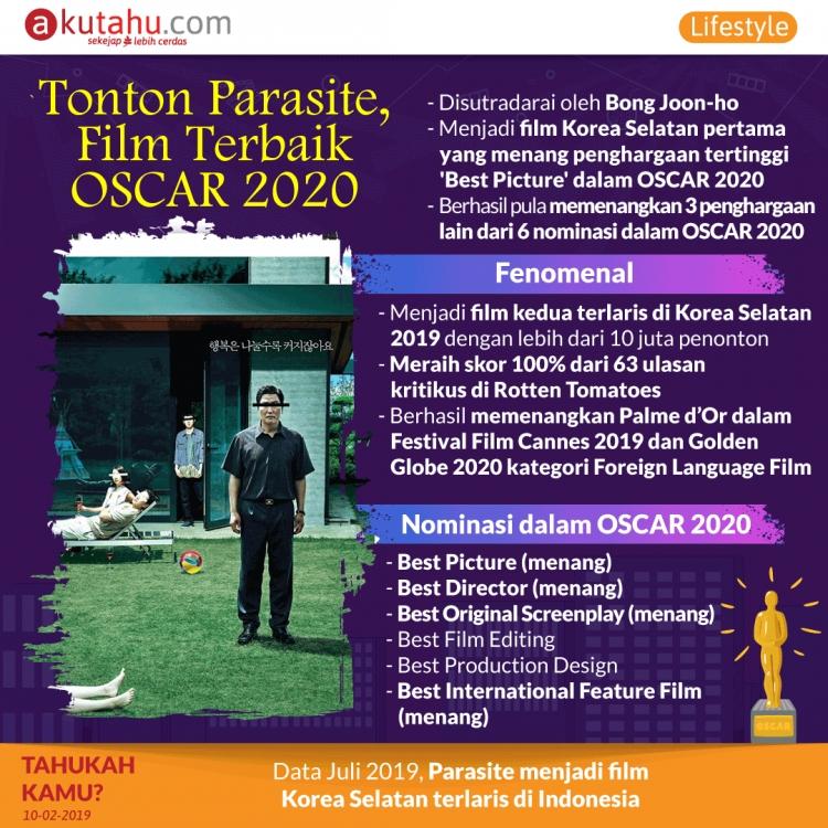 Tonton Parasite, Film Terbaik Oscar 2020
