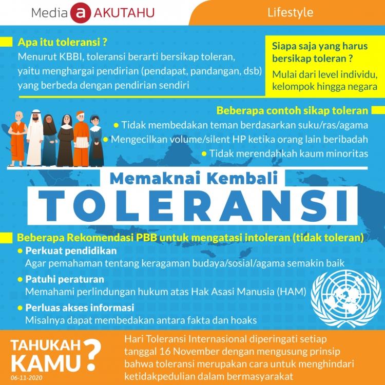 Makna Kembali Toleransi