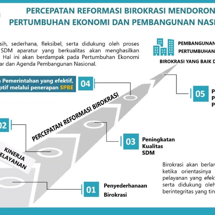 Sistem Pemerintahan Berbasis Elektronik (SPBE) Dorong Peningkatan Layanan Publik