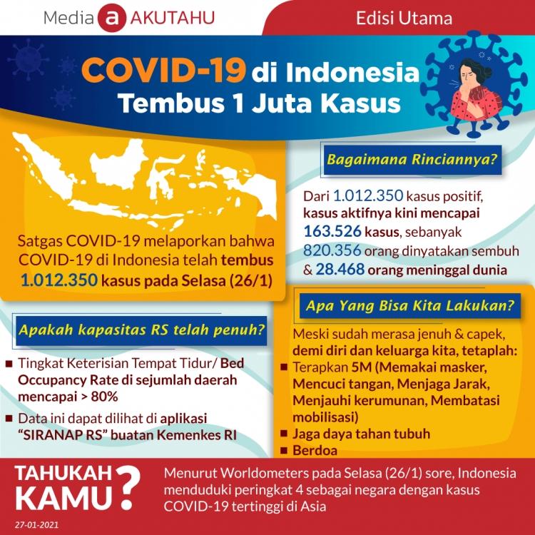 COVID-19 di Indonesia Tembus 1 Juta Kasus
