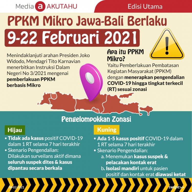 PPKM Mikro Jawa-Bali Berlaku 9-22 Februari 2021