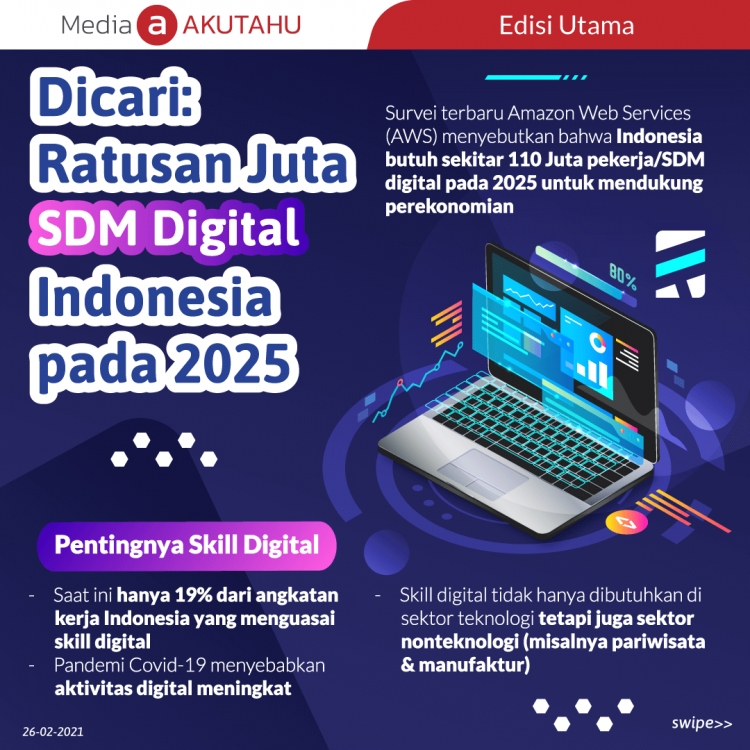 Dicari: Ratusan Juta SDM Digital Indonesia pada 2025