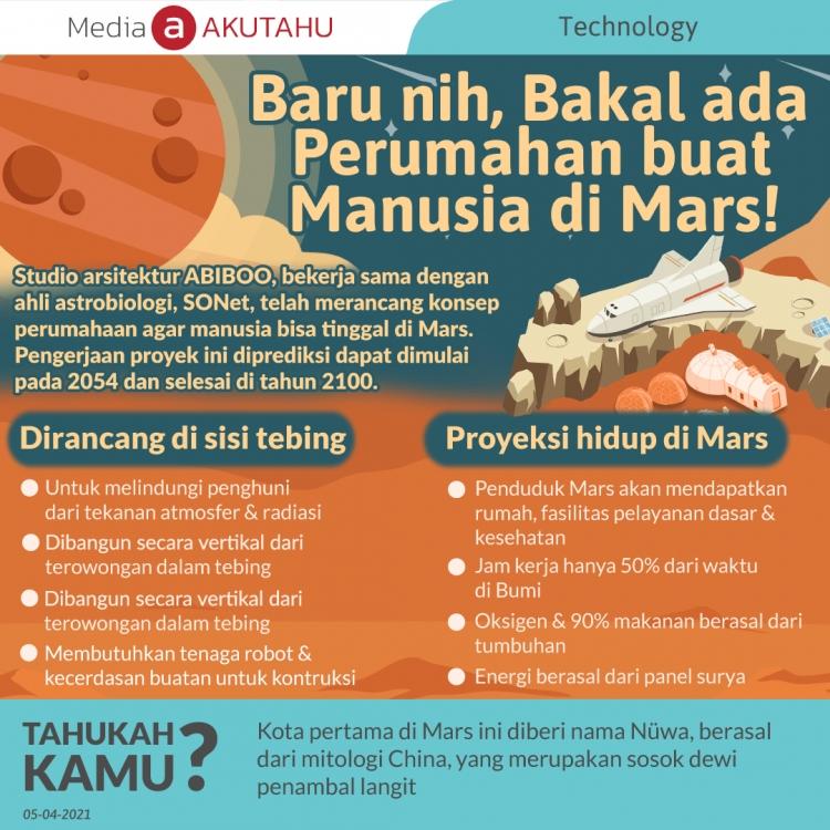 Baru nih, Bakal ada Perumahan buat Manusia di Mars!