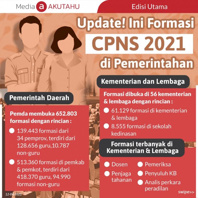 Baru! Ini Formasi CPNS 2021 di Pemerintahan