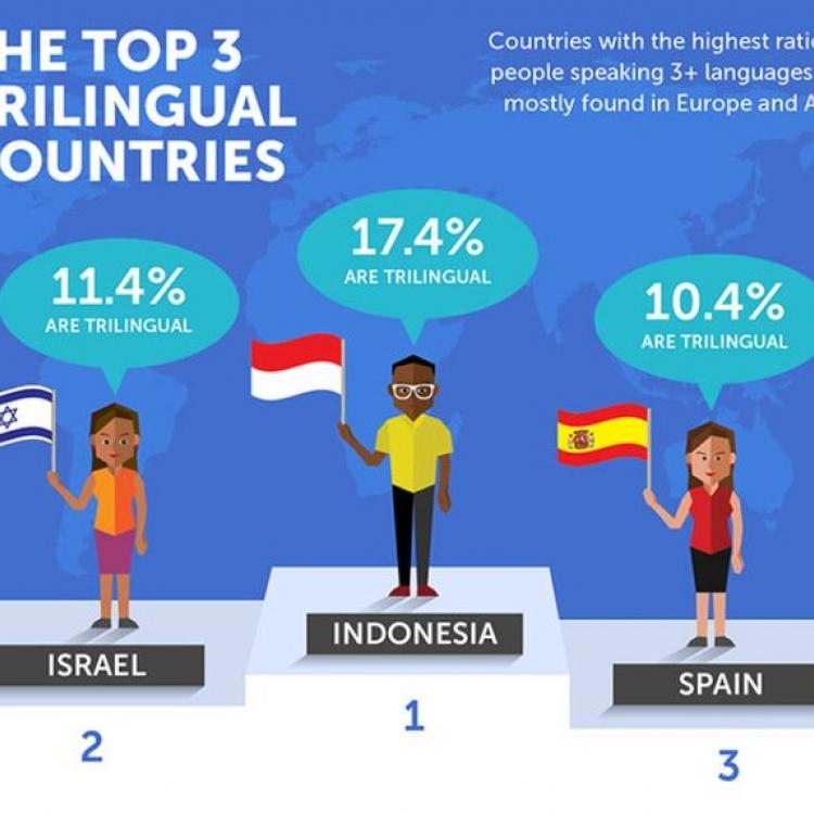 Indonesia Peringkat Pertama dengan Pengguna Tiga Bahasa: Kok Bisa?