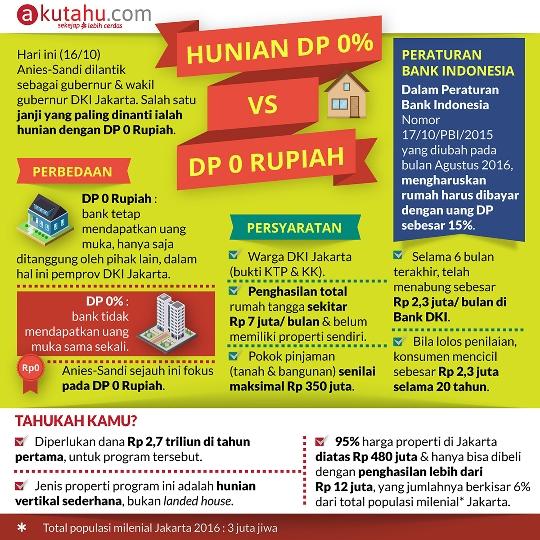 Hunian DP 0% vs DP 0 Rupiah