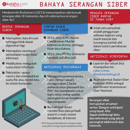 Bahaya Serangan Siber