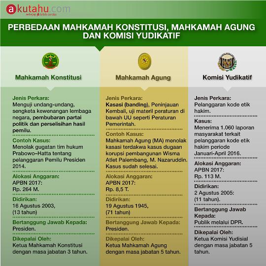 Perbedaan Mahkamah Konstitusi, Mahkamah Agung Dan Komisi Yudisial