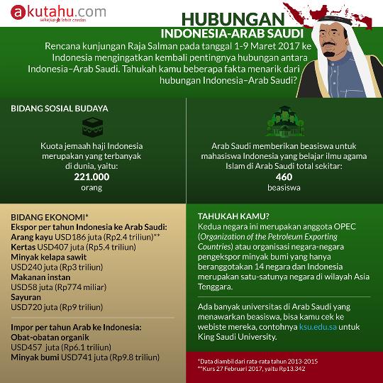 Hubungan Indoensia - Arab Saudi