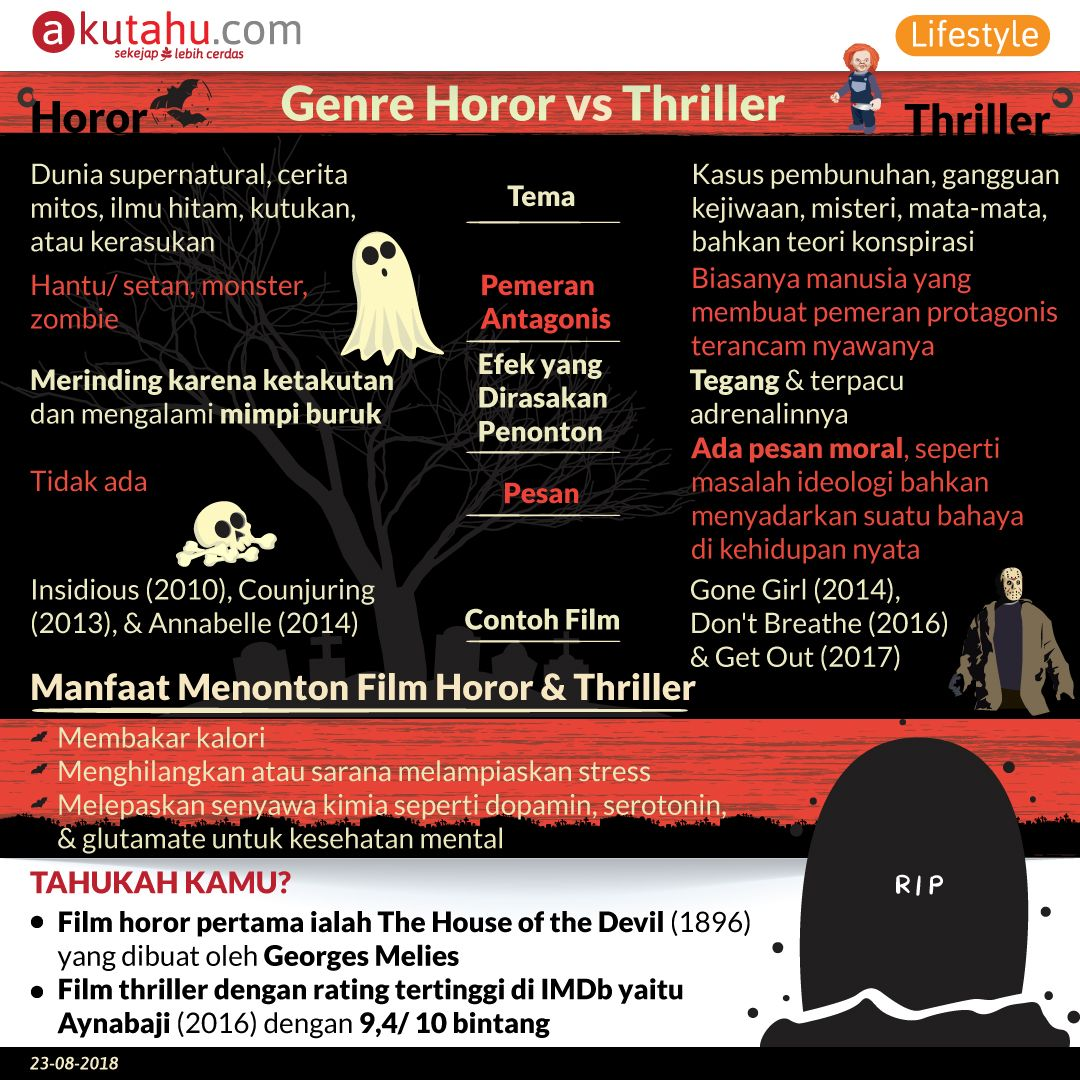 Genre Horor vs Thriller
