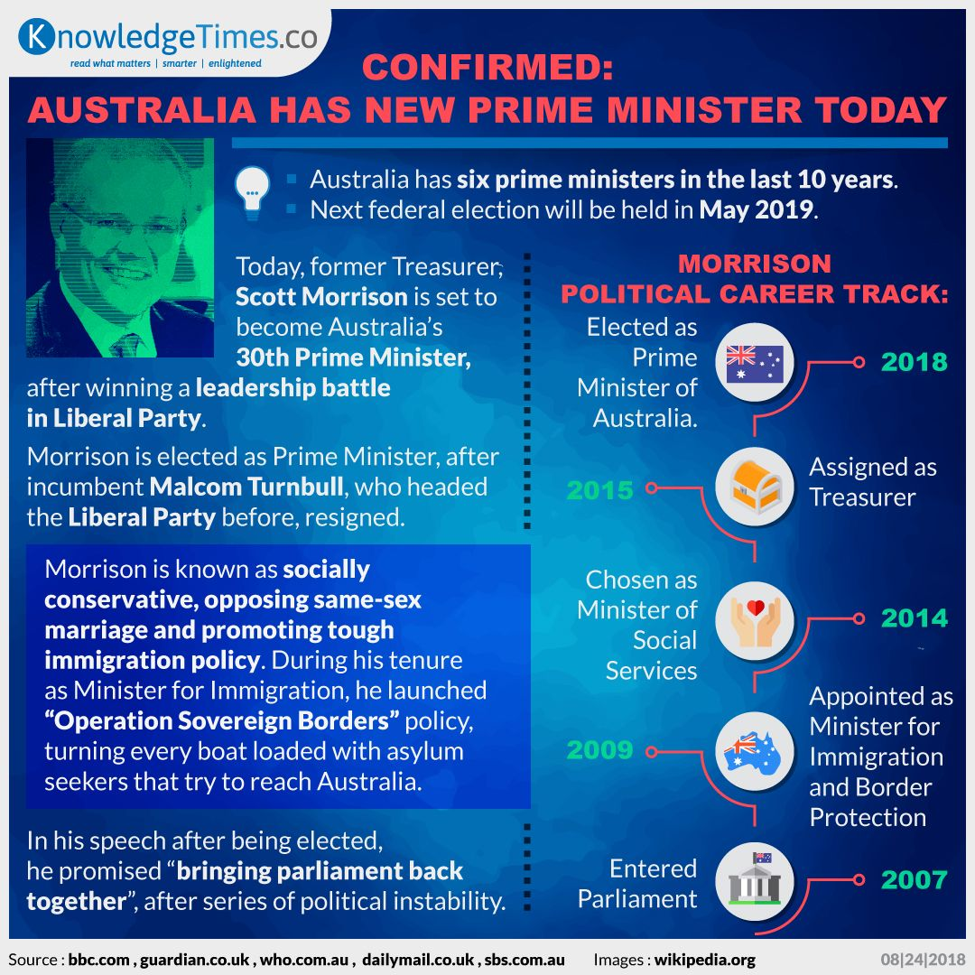 Confirmed: Australia Has New Prime Minister Today