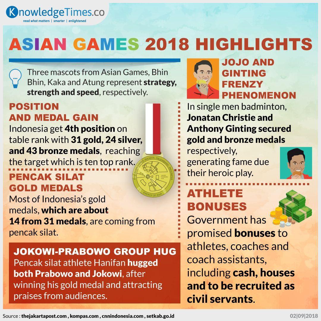 Asian Games 2018 Highlights
