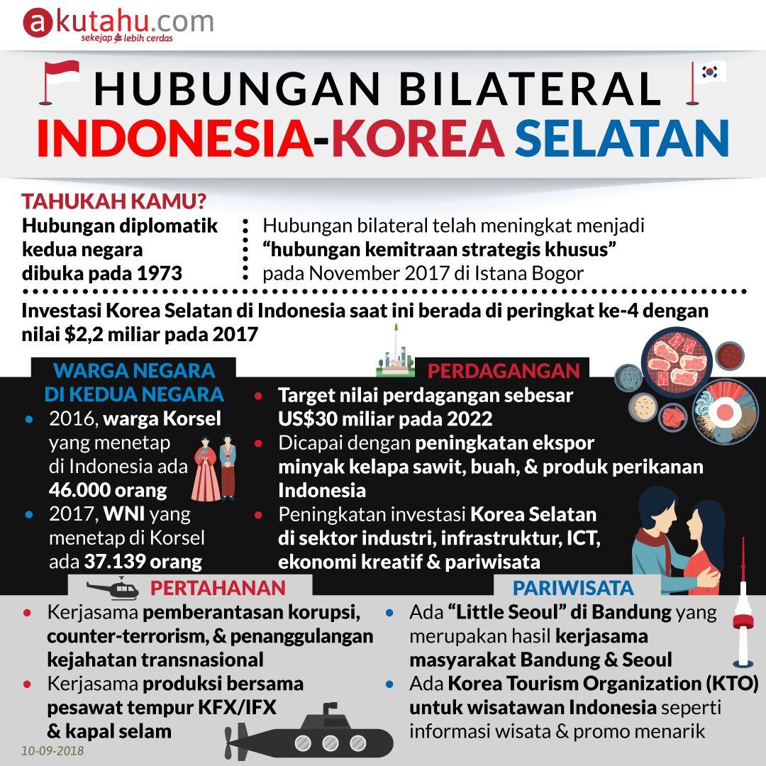Hubungan Bilateral Indonesia-Korea Selatan