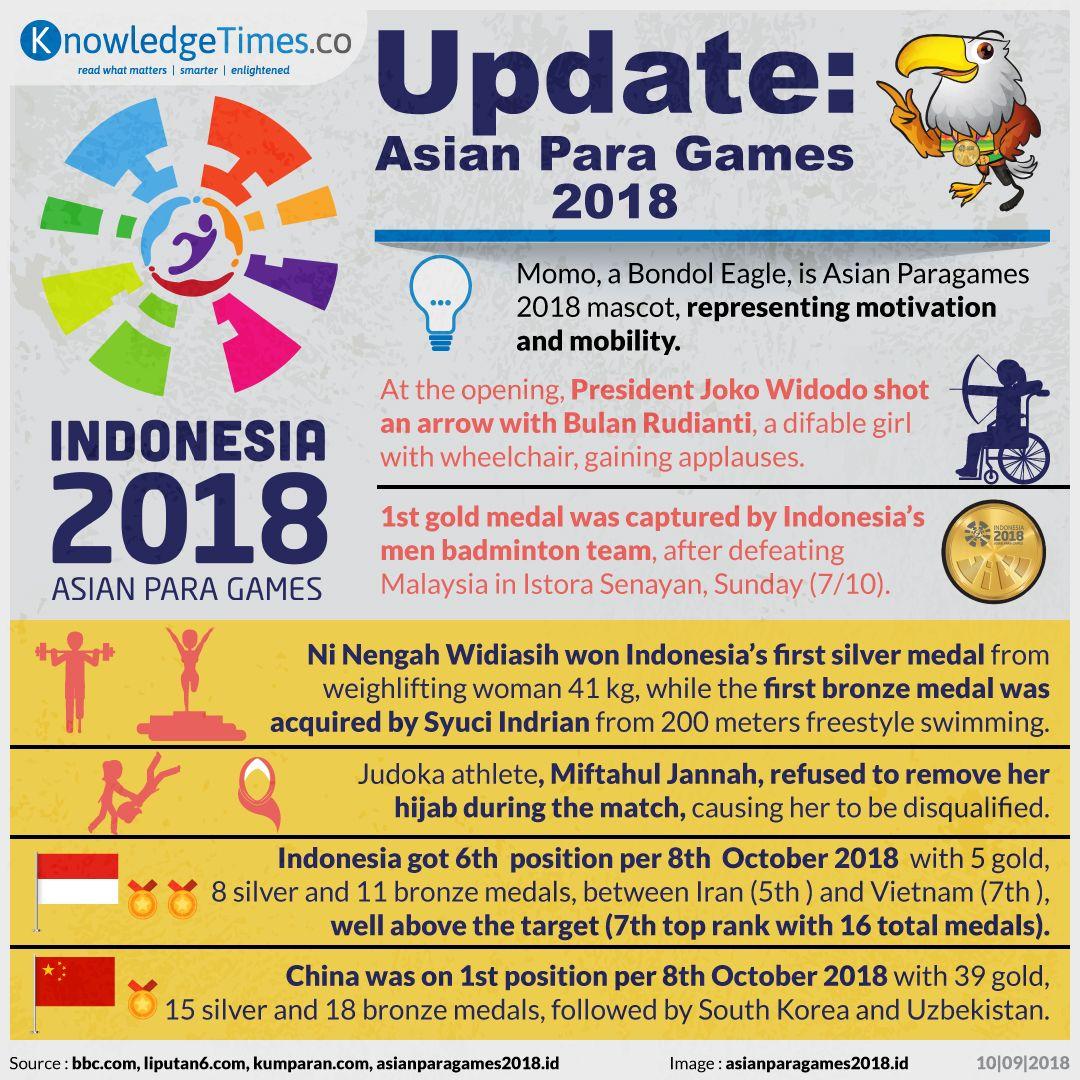 Update: Asian Para Games 2018