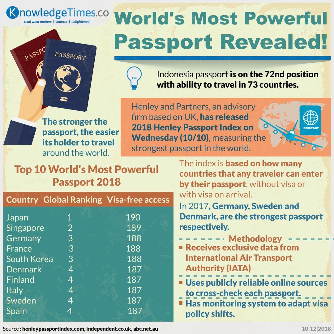 World's Most Powerful Passport Revealed!