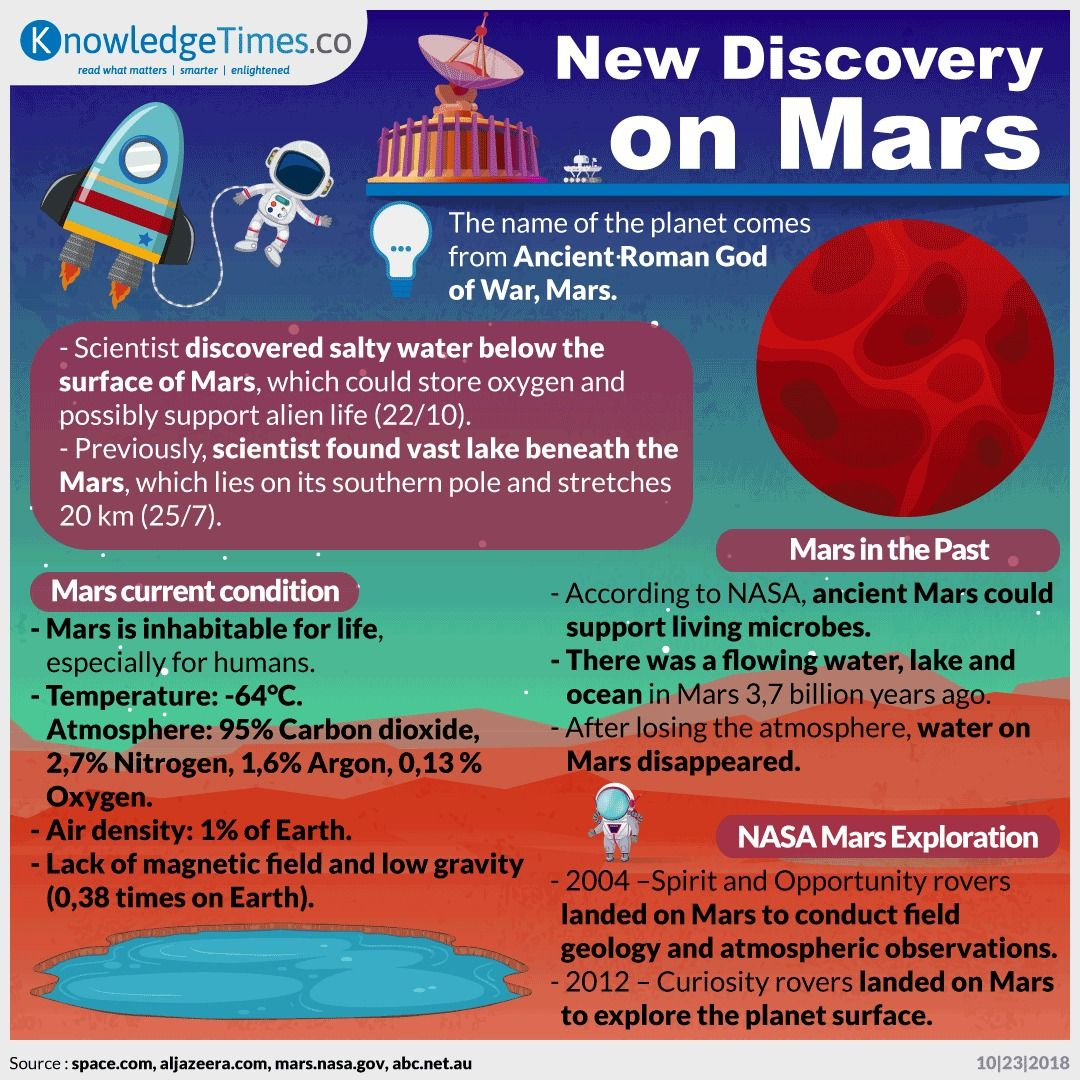 New Discovery on Mars