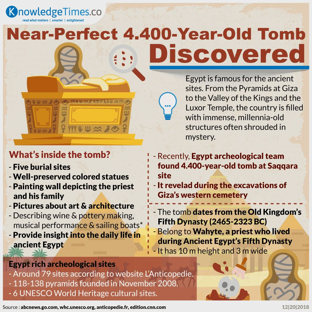 Near-Perfect 4.400-Year-Old Tomb Discovered