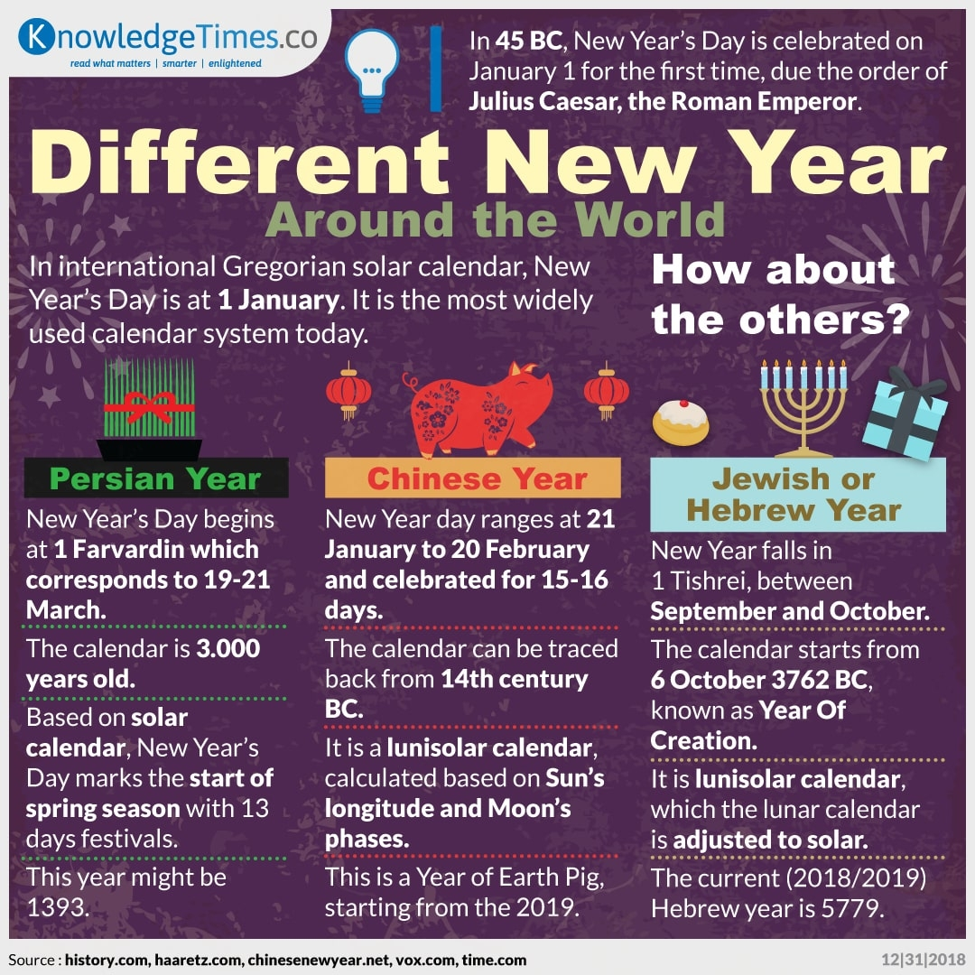 Different New Year Around the World