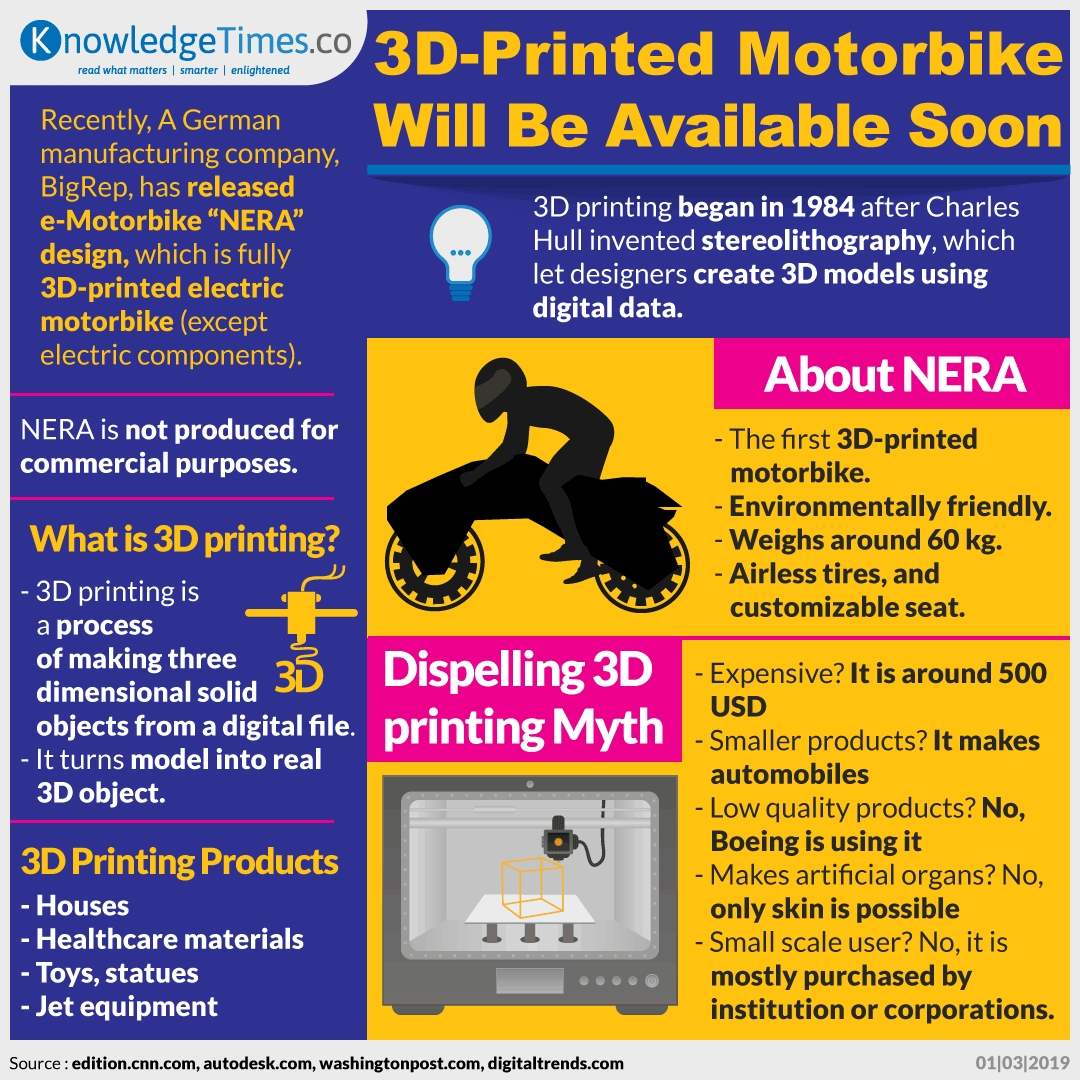 3D-Printed Motorbike Will Be Available Soon