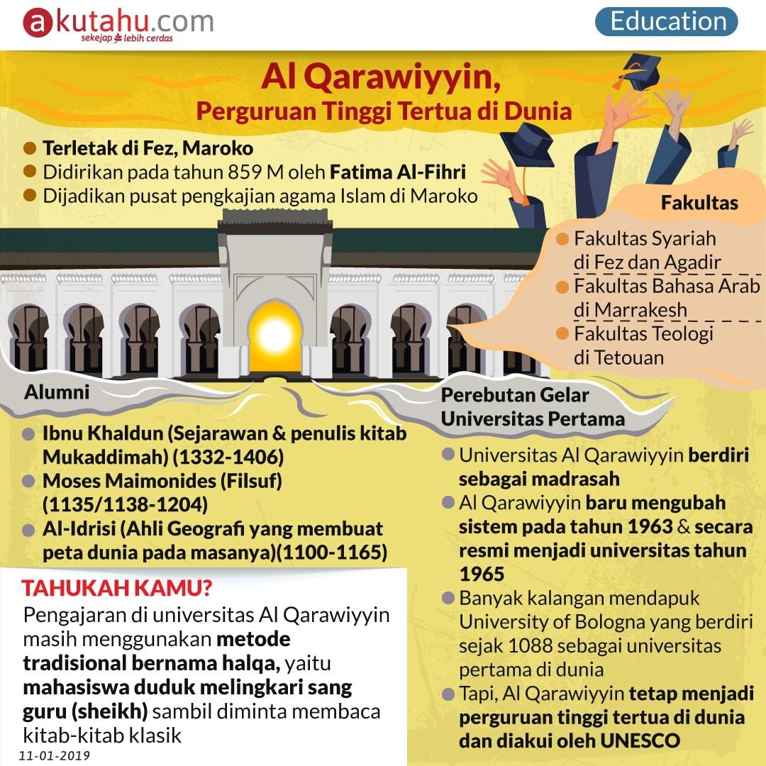 Al Qarawiyyin, Perguruan Tinggi Tertua di Dunia