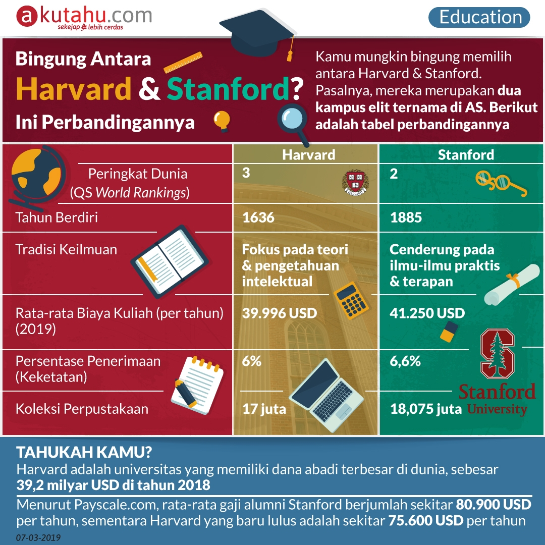 Bingung antara Harvard dan Stanford? Ini Perbandingannya