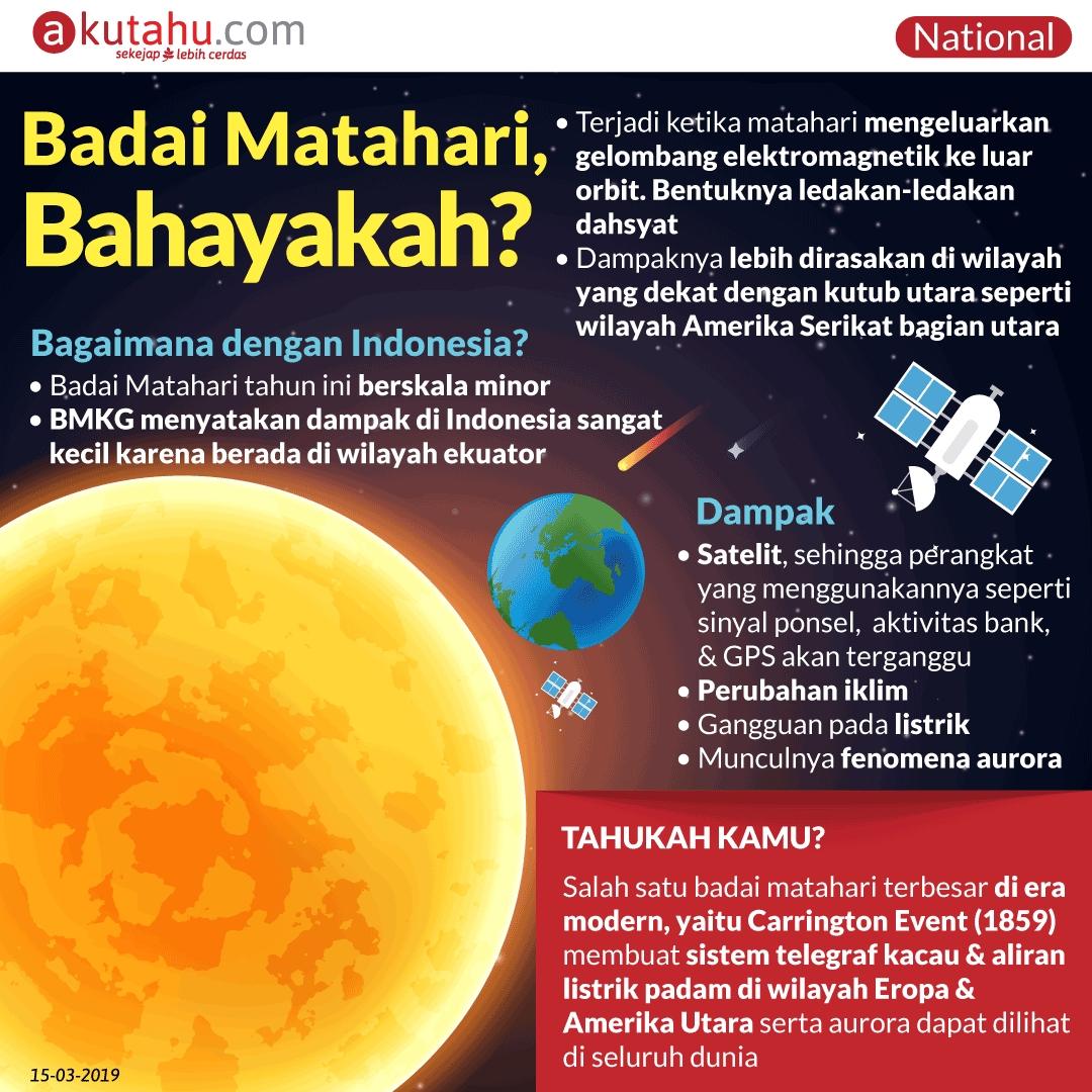 Badai Matahari, Bahayakah?