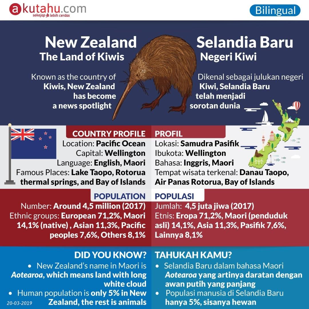 New Zealand, The Land of Kiwis