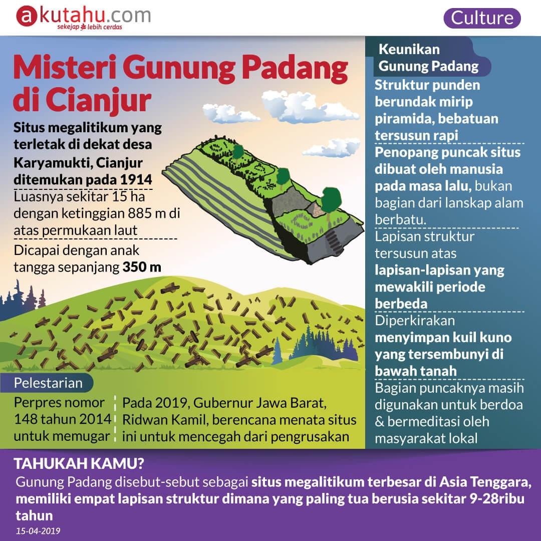 Misteri Gunung Padang di Cianjur