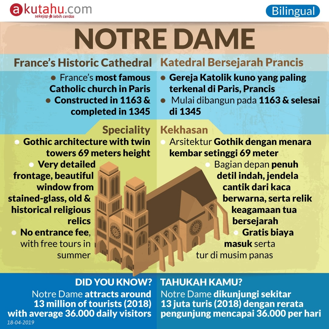 Notre Dame, France's Historic Cathedral