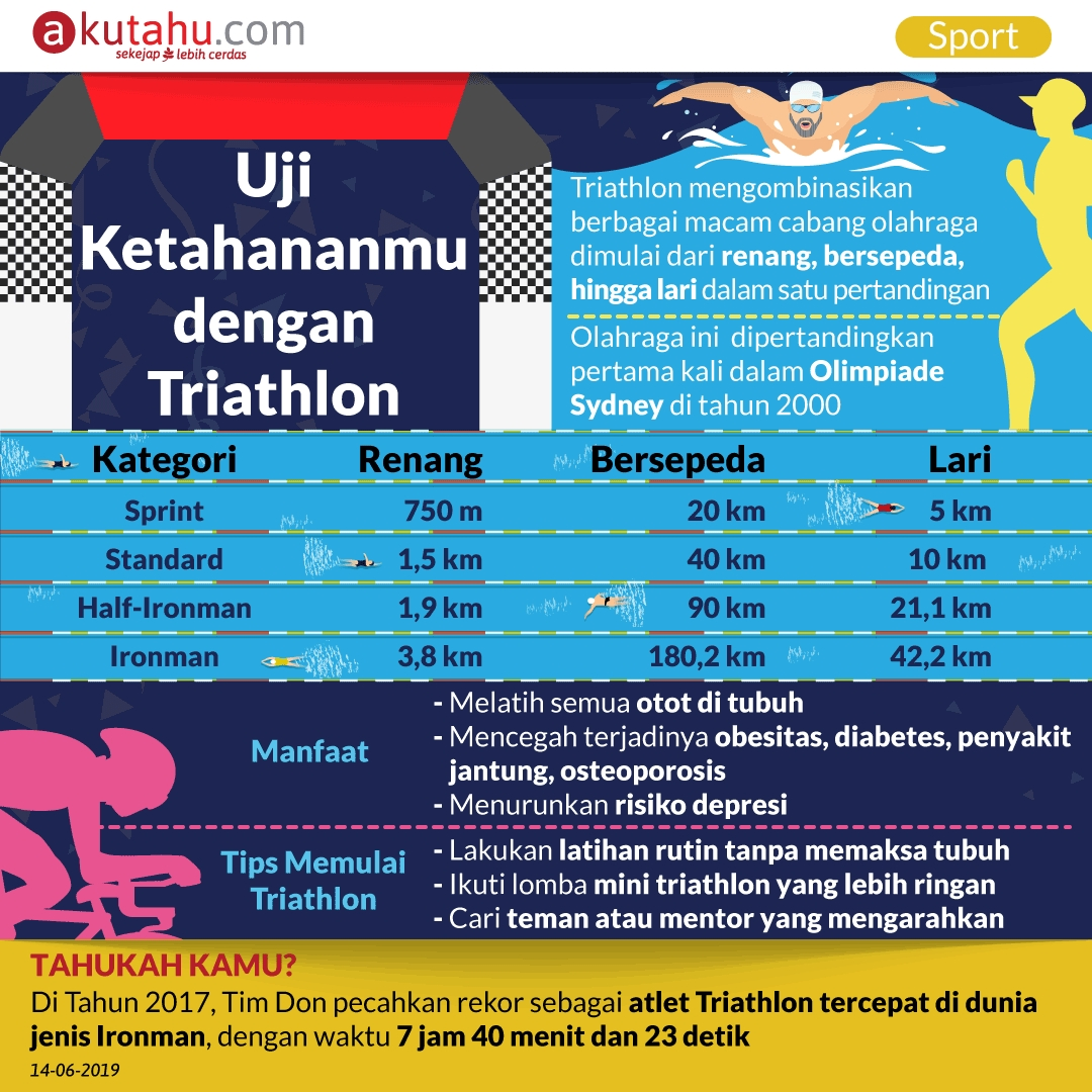 Uji Ketahananmu dengan Triathlon