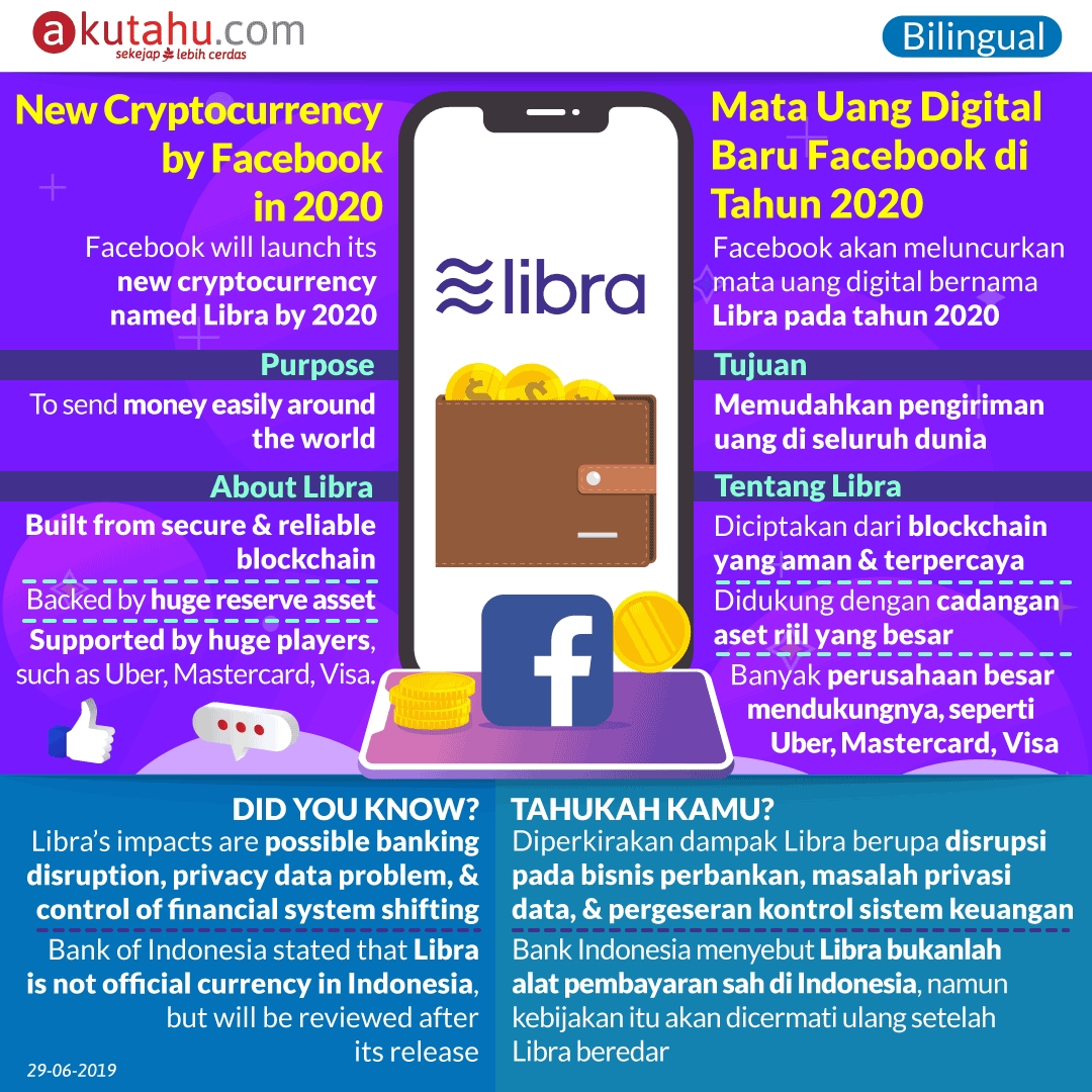 New Digital Currency by Facebook, in 2020!