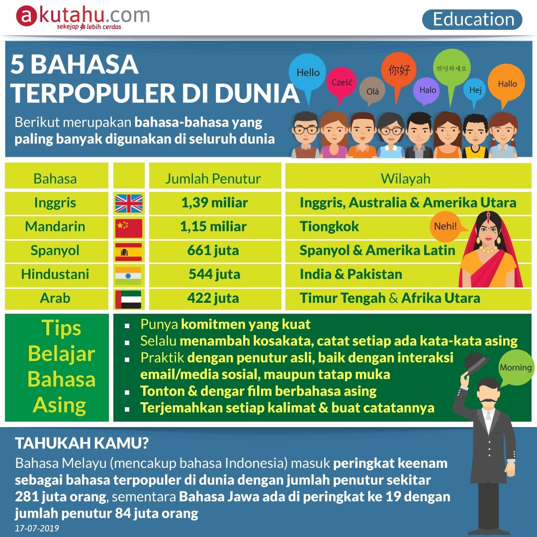 5 Bahasa Terpopuler di Dunia