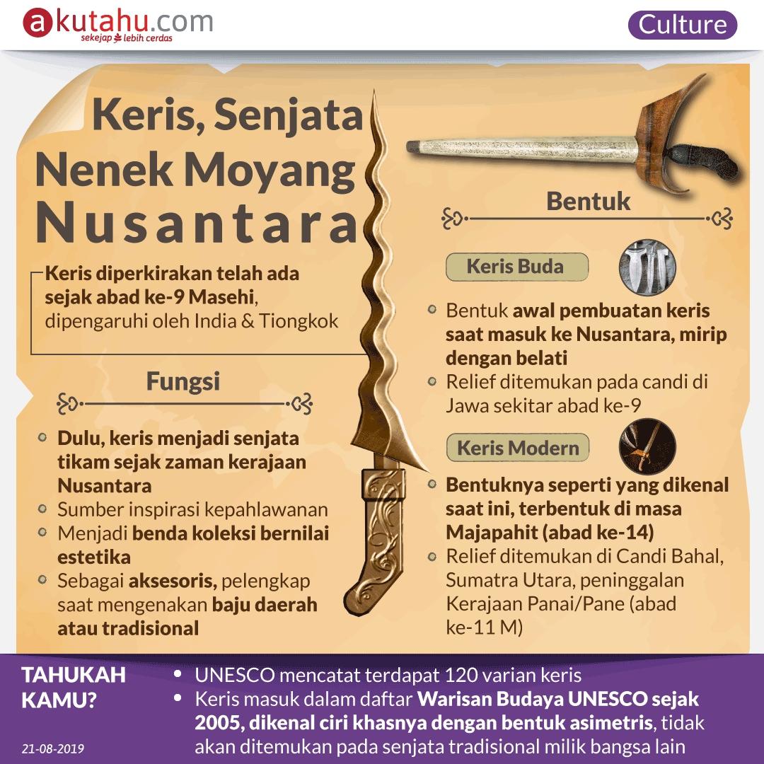 Keris, Senjata Nenek Moyang Nusantara