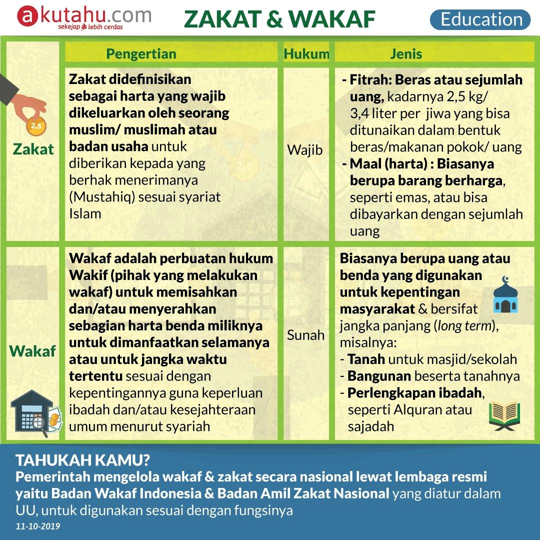 Zakat & Wakaf