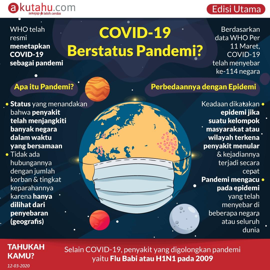 COVID-19 Berstatus Pandemi? - Akutahu.com - Sekejap Lebih