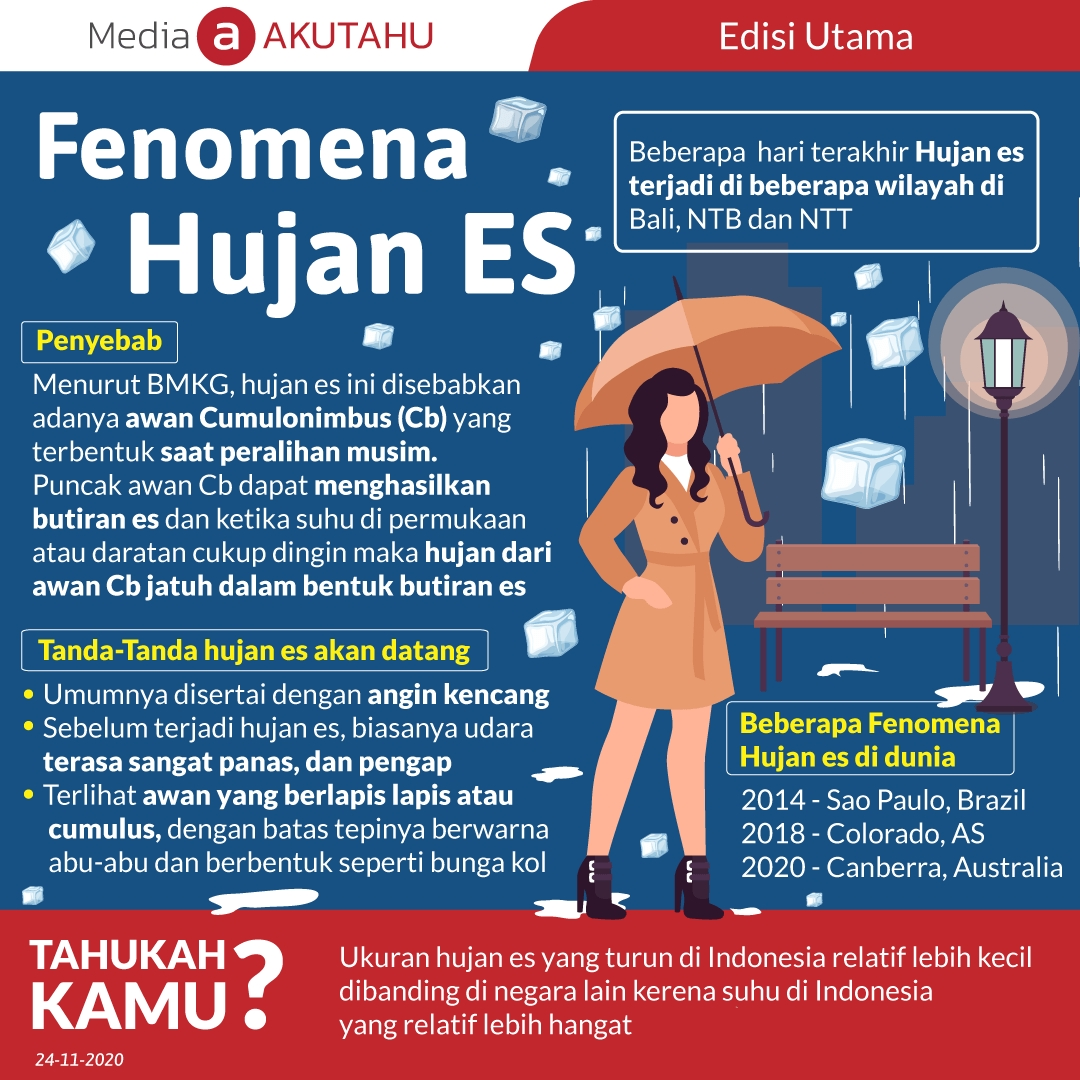 Fenomena Hujan Es