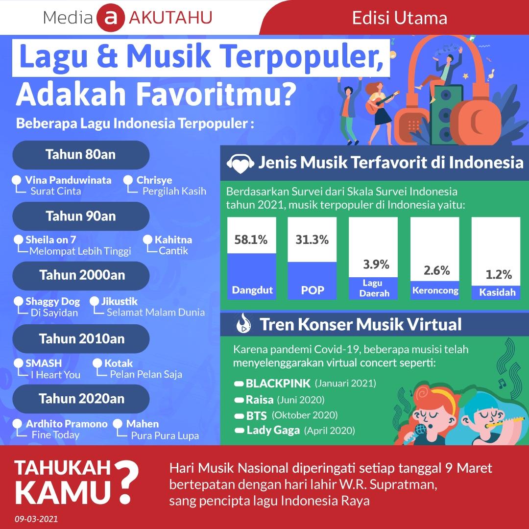 Lagu & Musik Terpopuler, Adakah Favoritmu?