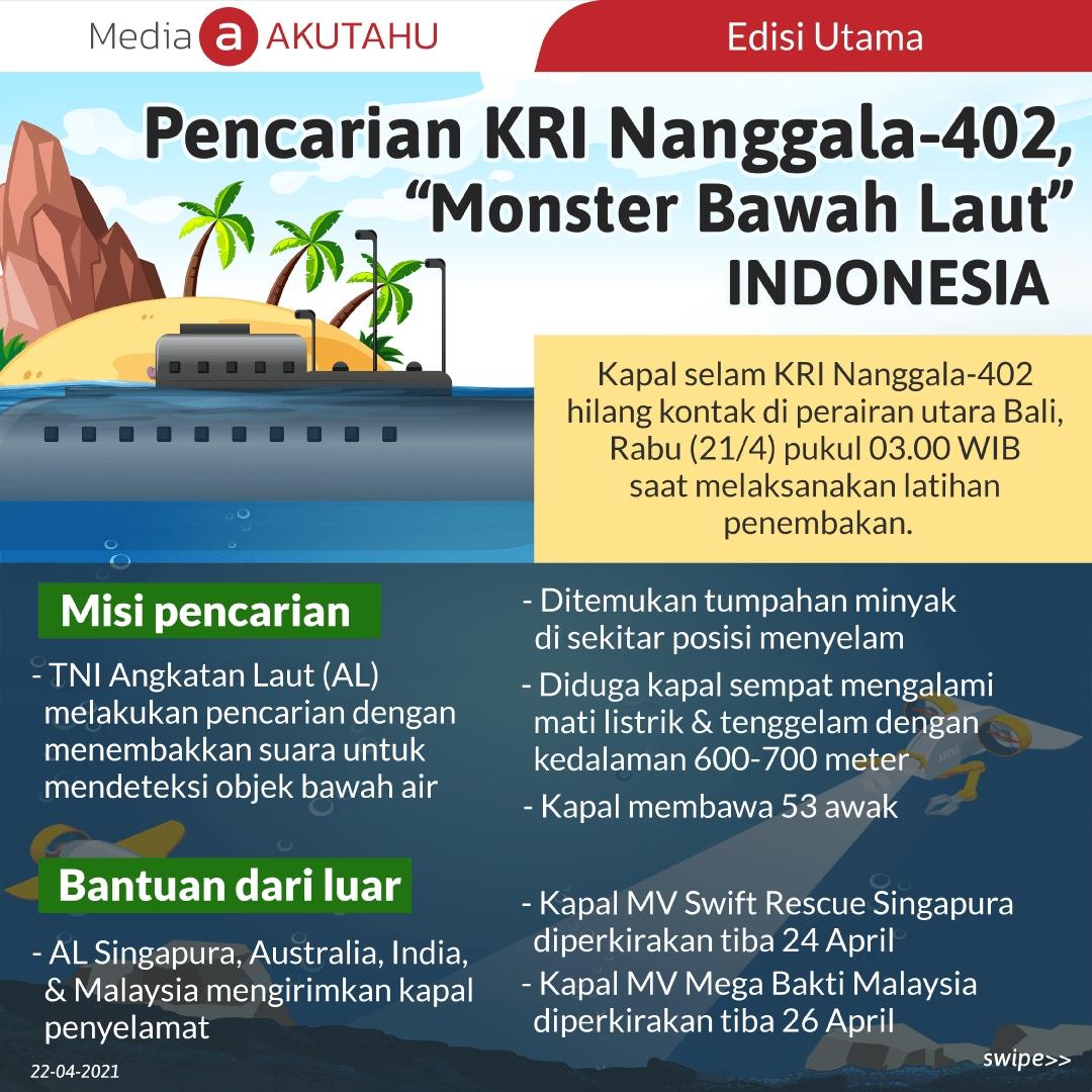 """Pencarian KRI Nanggala-402, """"Monster Bawah Laut"""" Indonesia"""